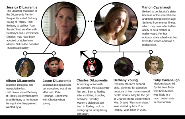 Pretty Little Liars Theory: Charles' Mothers
