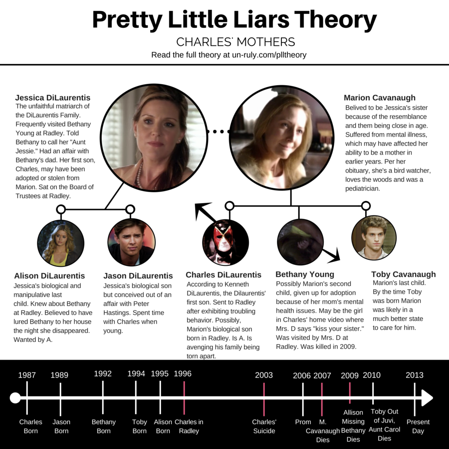 Pretty Little Liars Theories